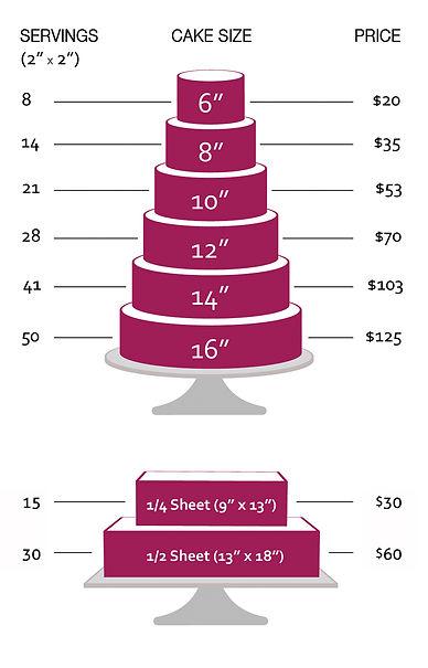 Anna Rose Bakry Cake Chart