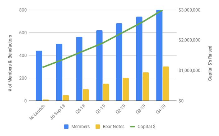 Relaunch Progress - Chart.png