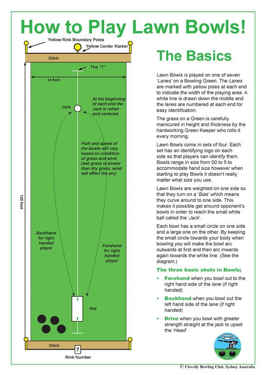 The Basic Rules of Lawn Bowls_Page_1 (Me