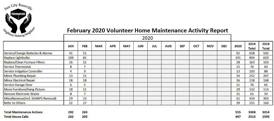 February 2020 Home Maintenance.png