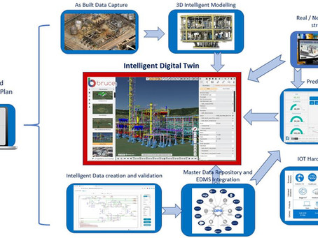 Digital Twins: More than just visualisation