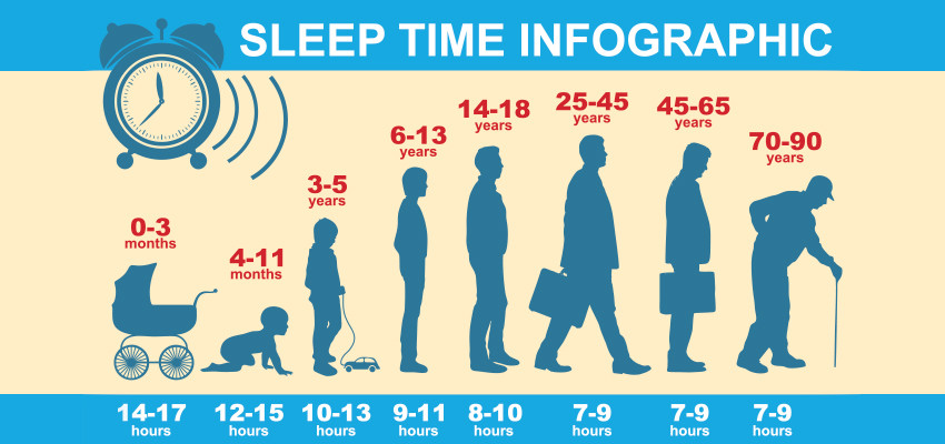 Sleep time infographics | Balanced Wheel