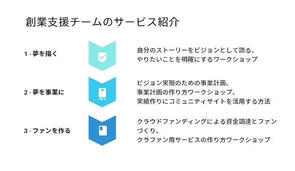 創業支援チームサービス紹介.png