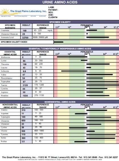 Amino acids sample test, amino acids test
