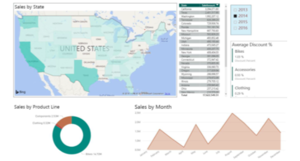 Data Visualizations – BI360 Cloud, Power BI, and all that Jazz