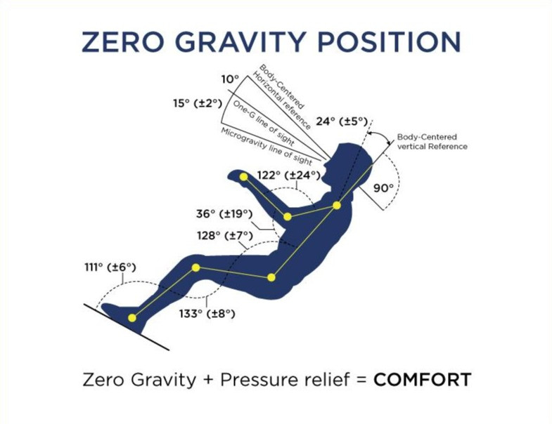 sleep deficiency mobility lift recliner chair aid health wellbeing body mind recovery spirit superior lifestyle zero gravity NASA space engineer technology advanced neutral spine spinal position health wellbeing