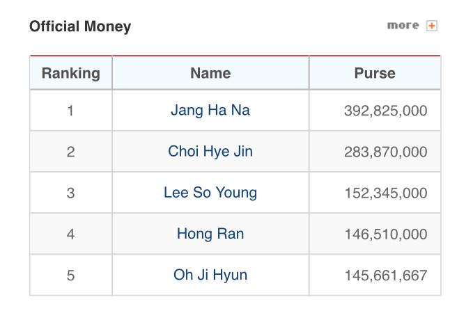 Money List KLPGA