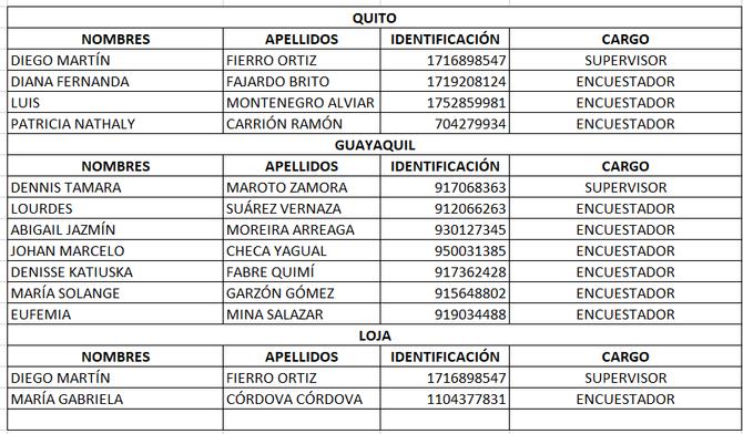 Encuestadores acreditados para proyecto entre 04/01/2021 y 20/01/2021