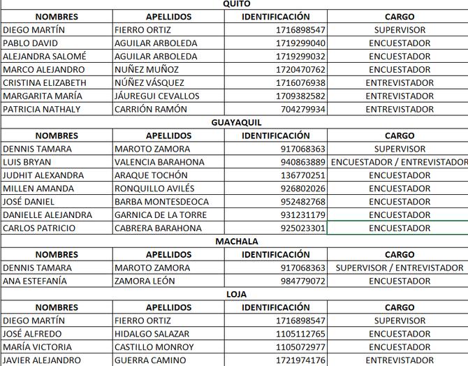 Encuestadores acreditados para proyecto entre 23/11/2020 y 11/12/2020
