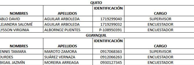 Encuestadores acreditados para proyecto entre 26/04/2021 y 29/04/2021