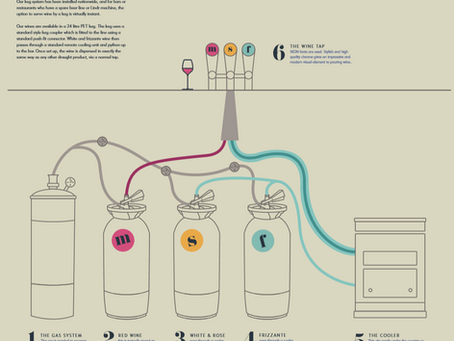 Wine on tap - how it works