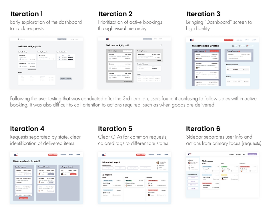 Dashboard Iterations Annotations.png