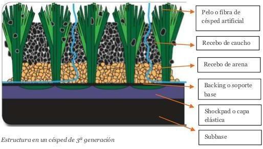 ¿De que depende la durabilidad de un sistema con grass sintético?