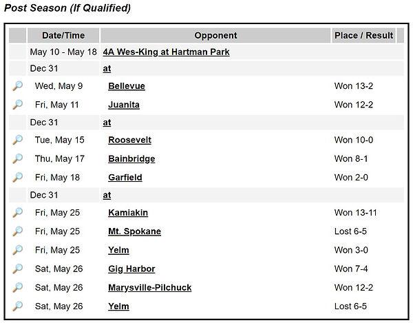 Post Season Results V.JPG