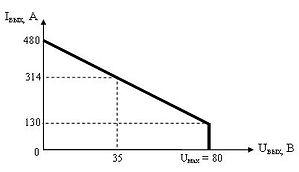 """Выходная вольтамперная характеристика """"ИВЭ-066"""" при максимальной мощности"""