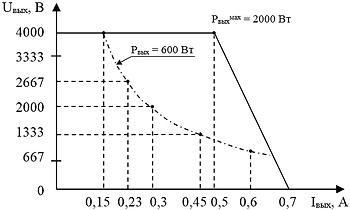 """Выходная вольтамперная характеристика блока питания электронно-лучевого испарителя """"ИВЭ-452S"""""""