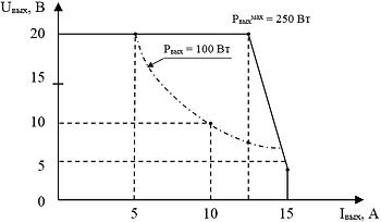 """Вольтамперная характеристика канала №2 блока питания поджигного электрода  и накала нейтрализатора """"ИВЭ-060"""""""