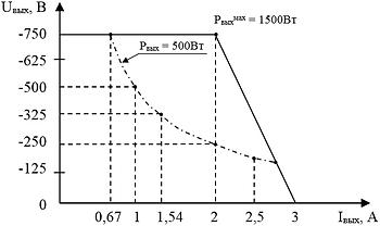 """Выходная вольтамперная характеристика блока питания магнетрона распыления """"ИВЭ-141-01В"""" при максимальной мощности"""