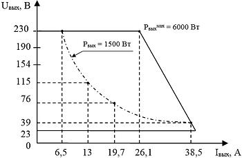 """Выходная вольтамперная характеристика """"ИВЭ-044"""" при максимальной мощности"""