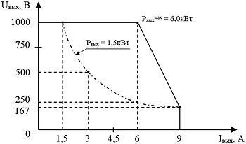 """Выходная вольтамперная характеристика """"ИВЭ-244HLS"""" при максимальной мощности"""