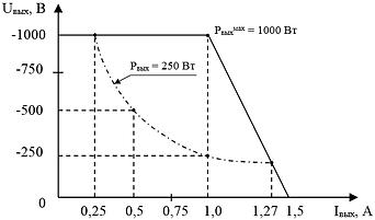 """Вольтамперная характеристика канала №1 блока питания ускоряющего электрода  и электромагнита """"ИВЭ-132"""""""