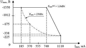"""Выходная вольтамперная характеристика """"ИВЭ-241"""" при максимальной мощности"""