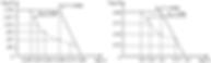 """Выходная вольтамперная характеристика """"ИВЭ-232BWS/295В"""" каналов №1 и №2 при максимальной мощности"""