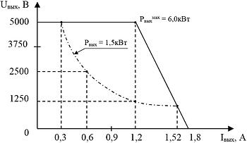 """Выходная вольтамперная характеристика блока питания """"ИВЭ-545S"""" при максимальной мощности"""