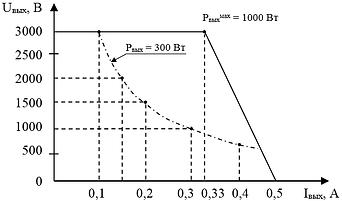 """Выходная вольтамперная характеристика канала №1 Блока питания """"ИВЭ-362S"""" при максимальной мощности"""