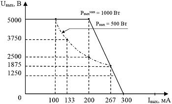 """Выходная вольтамперная характеристика блока питания """"ИВЭ-562S"""" канала №2 при максимальной мощности"""