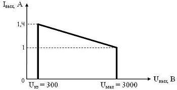 """Выходная вольтамперная характеристика """"ИВЭ-343"""" при максимальной мощности"""