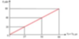 Зависимость максимально допустимой пиковой коммутируемой выходной мощности от суммы длительностей импульсов