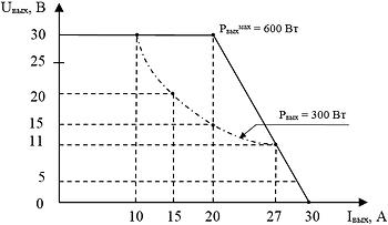 """Вольтамперная характеристика канала №2 блока питания поджигного электрода  и накала катода """"ИВЭ-050"""""""