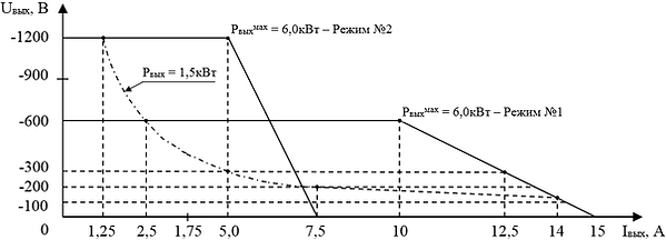 """Выходнаявольтамперная характеристика""""ИВЭ-245MS"""" в режимах №1 и №2"""