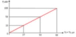 Зависимость максимально допустимой пиковой коммутируемойвыходной мощности от суммы длительностей импульсов.