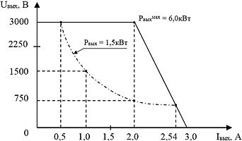 """Выходнаявольтамперная характеристика""""ИВЭ-345"""" при максимальной мощности"""
