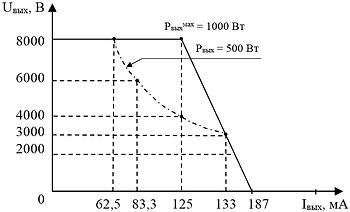 """Выходная вольтамперная характеристика блока питания """"ИВЭ-562S"""" канала №1 при максимальной мощности"""