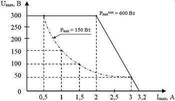 """Вольтамперная характеристика канала №1 блока питания поджигного электрода  и накала катода """"ИВЭ-050"""""""