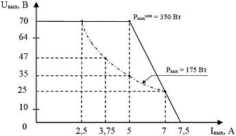 """Вольтамперная характеристика канала №2 блока питания ускоряющего электрода  и электромагнита """"ИВЭ-132"""""""