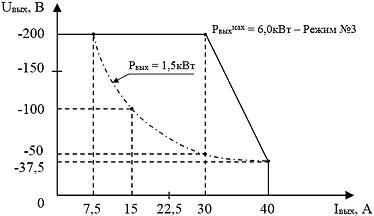 """Выходнаявольтамперная характеристика""""ИВЭ-245MS"""" в режиме №3"""