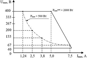 """Выходная вольтамперная характеристика """"ИВЭ-142LIS"""" при максимальной мощности"""