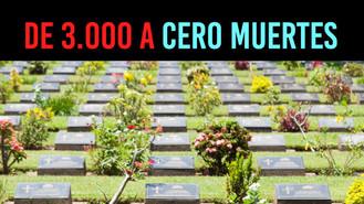 Las muertes por el conflicto armado bajaron de 3.000 en el 2002 a 0 este año