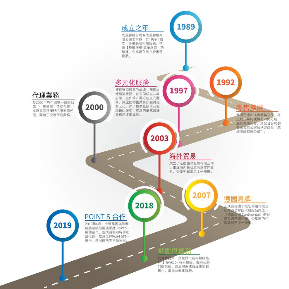 Milestone_Chinese..png