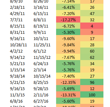 How Common are 5+% Pullbacks?