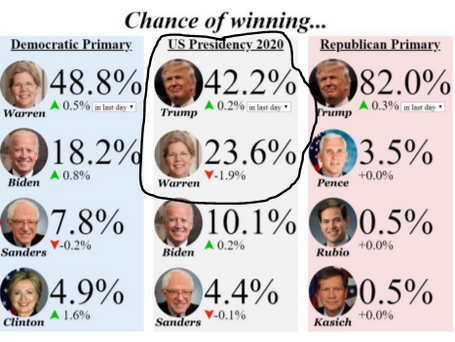 Could the 2020 Election Derail the Stock Market?