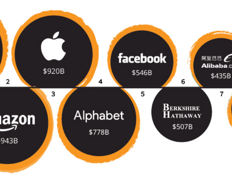 Future Returns for the Biggest Companies in the World