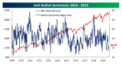 Is Anyone Bullish on the Stock Market?