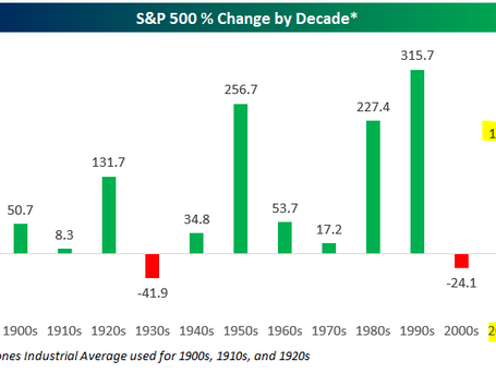 Did Investors Experience a Golden Decade?