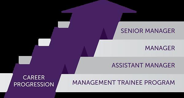 UMH Career Progression infographic 2Sep2