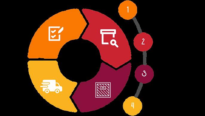 E-Ticaret_Operasyonu_Yönetimi.png